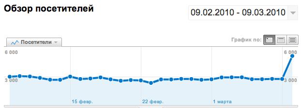 График посещаемости GA